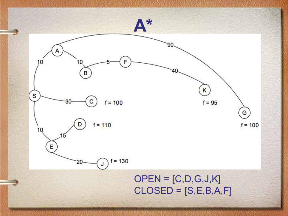 A* OPEN = [C,D,G,J,K] CLOSED = [S,E,B,A,F]